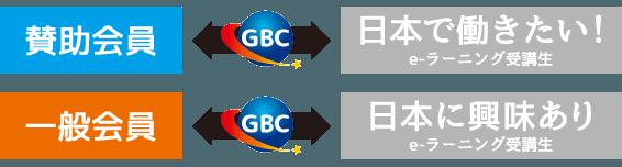 目的に応じて会員様と受講生をGBCが繋いでいきます